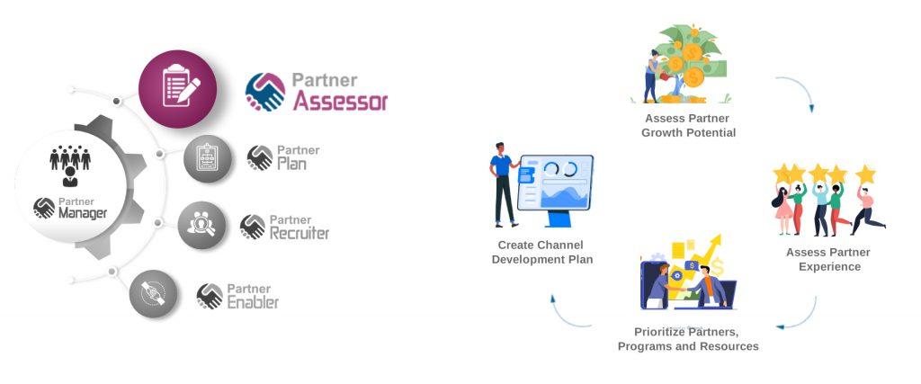 Delta Channels - Partner Assessor